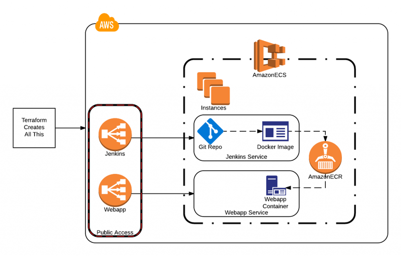 TF-AWS-Infrastructure-1024x655.png