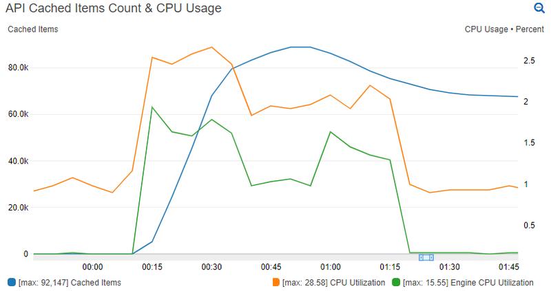 redis-cpu-graph-2.png