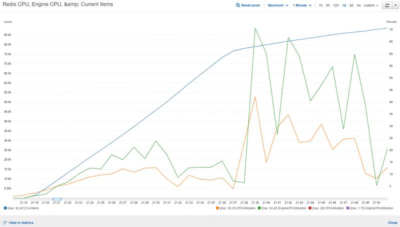 redis-cpu-graph.png