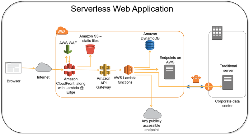 Serverless App Arch
